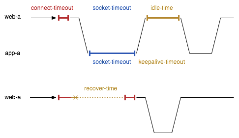 web-a:connecty-timeout,app-a:socket-timeout,web-a:recover-time,app-a:keepalive-timeout,web-a:idle-time